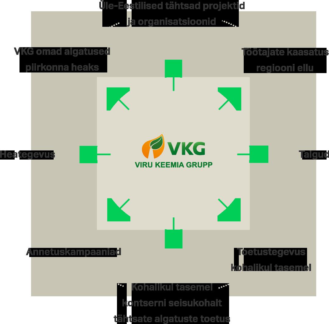697e6bb0a06 Viru Keemia Grupi abi ja toetust saab Eestis tegutsev mittetulunduslik  ühing ja/või organisatsioon, kelle huvipiirkonnaks on kas Ida-Virumaa või  Eesti ...